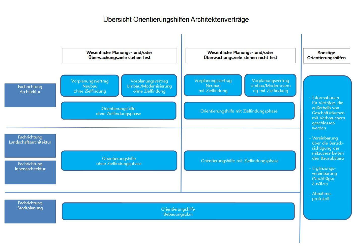 Gut Zu Wissen Bayerische Architektenkammer